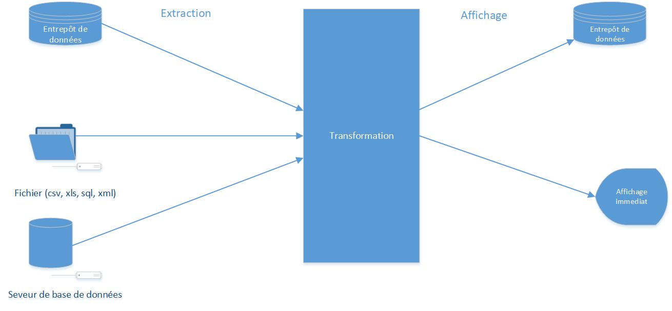 Fig1 : Principe de l'ETL